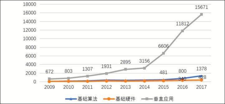圖四、2009~2017年大陸人工智慧三大技術發明專利歷年授權情況(單位:件) ...