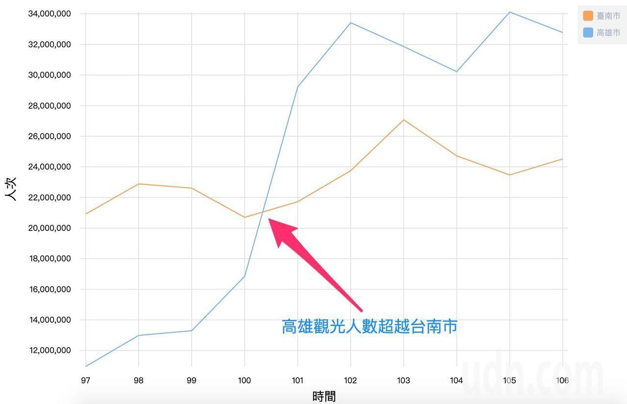 交通部觀光局統計各遊憩據點的旅客人次,2012年開始,到高雄市的觀光總人數即超越...