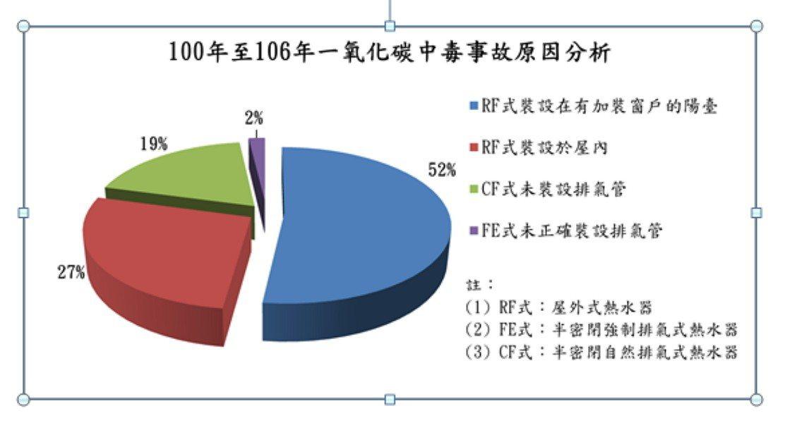 消防署統計近7年來燃氣熱水器一氧化碳中毒案件,近8成是因為屋外式熱水器裝設在通風...