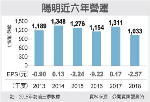 陽明近六年營運 經濟日報/提供