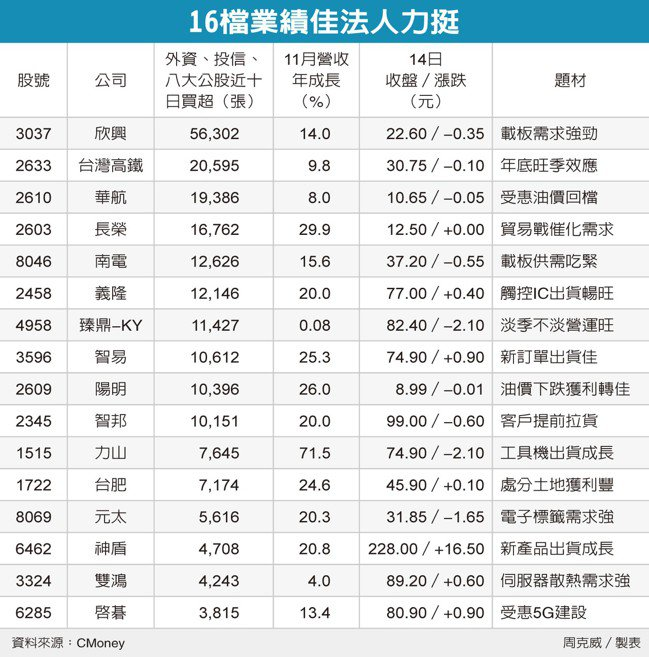 16檔績佳法人力挺 圖/經濟日報提供