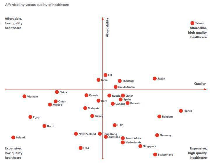 匯豐銀行2014年針對全球醫療產業做的分析報告,X軸為品質、Y軸為價格,第一象限...