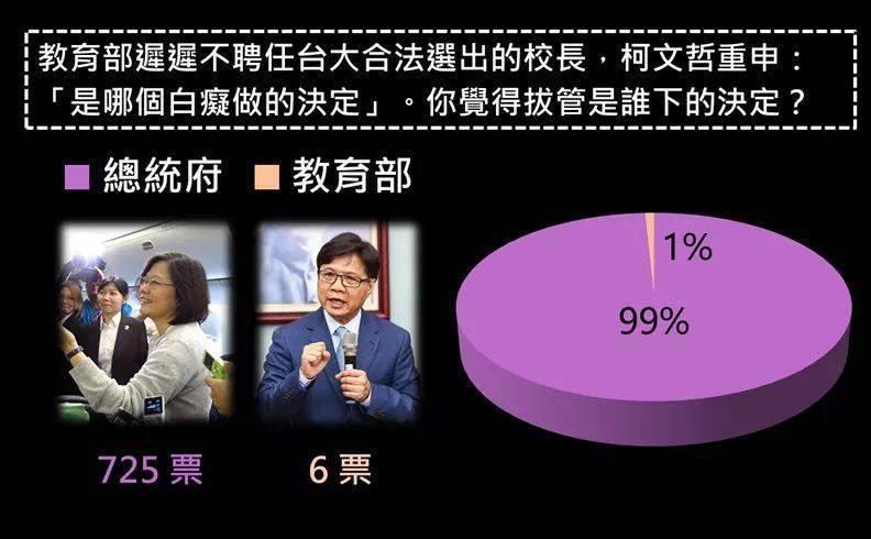 台大自主聯盟在臉書上舉辦投票,有725人認為拔管的命令來自總統府;僅有6 名網友...