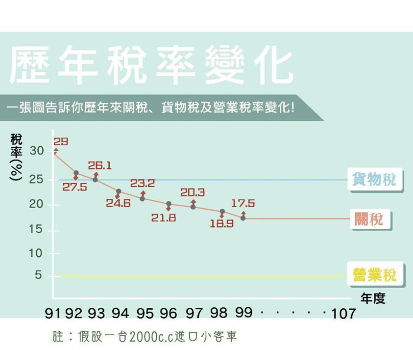 財政部強調國內關稅加入世界貿易組織後已逐年調降至17.5%,非「館長」所言100%。 資料來源:財政部