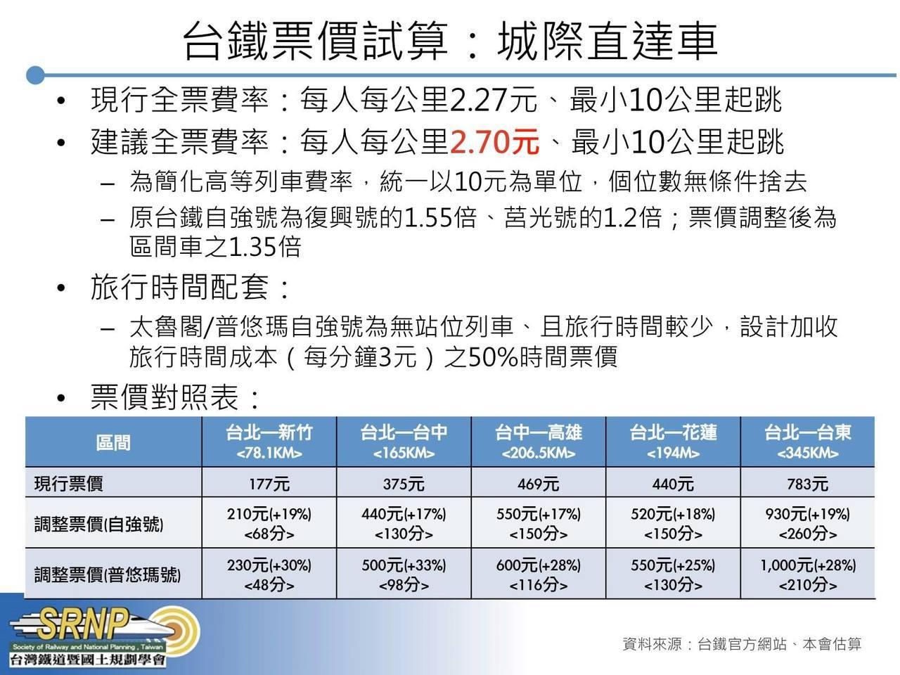 台灣鐵道暨國土規劃學會試算台鐵普悠瑪、自強號票價。圖/台灣鐵道暨國土規劃學會提供
