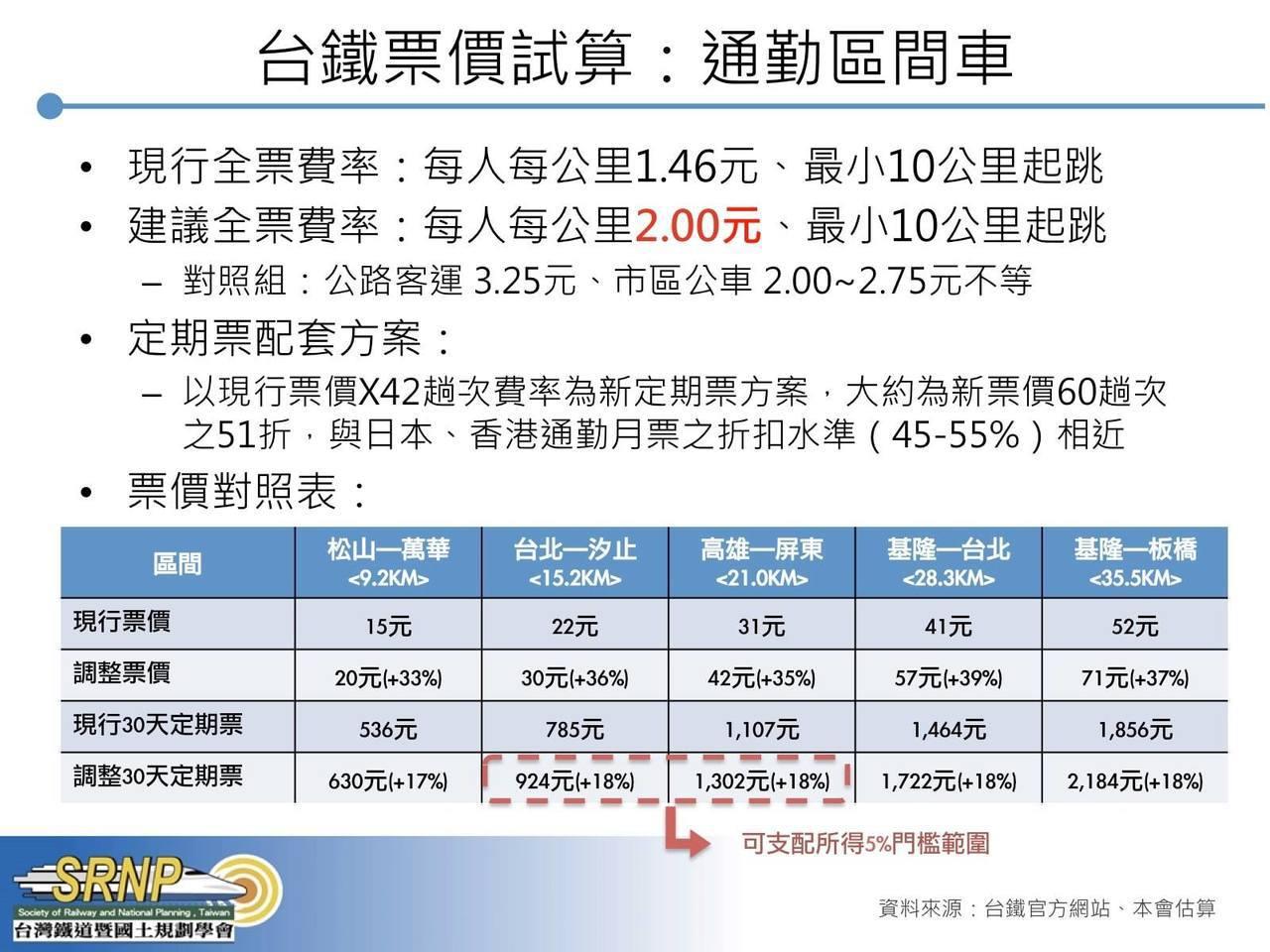 台灣鐵道暨國土規劃學會試算台鐵區間車票價。圖/台灣鐵道暨國土規劃學會提供