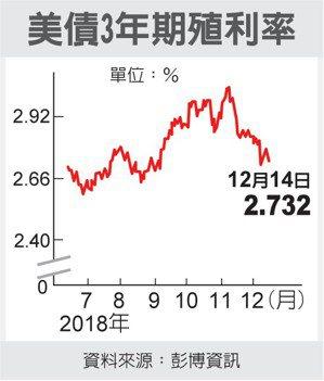 美債3年期殖利率 圖/經濟日報提供