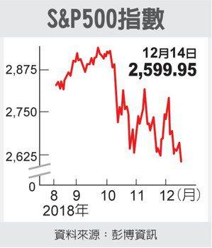 S&P 500指數 圖/經濟日報提供