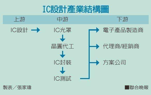 IC設計產業結構圖。 製表/張家瑋