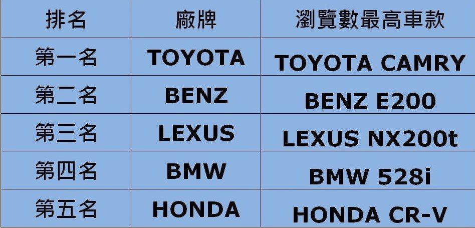 abc好車網下半年熱搜廠牌綜合排行榜。