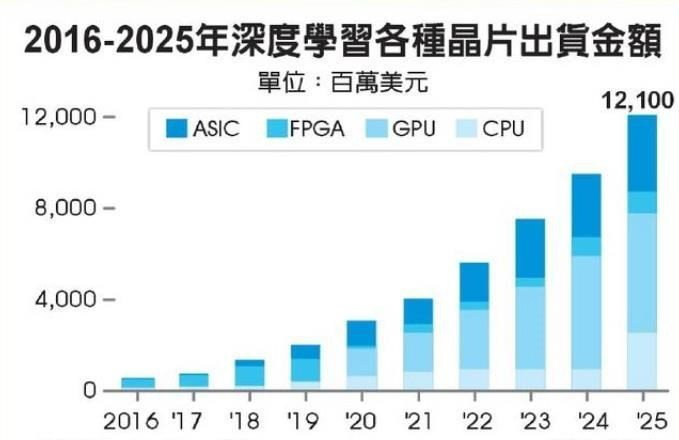 2016-2025年深度學習各種晶片出貨金額不斷上升。 承啟科技/提供