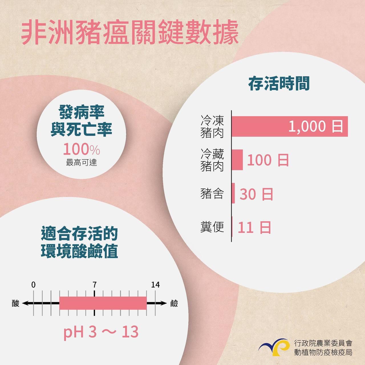 圖/行政院農委會動植物防檢局