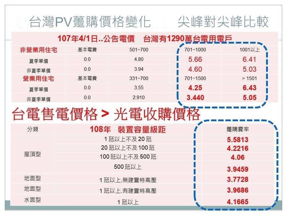 蔡宗融指出台電自107年4月起實施的表燈電價,高於500度以上的中高用電戶,支付...