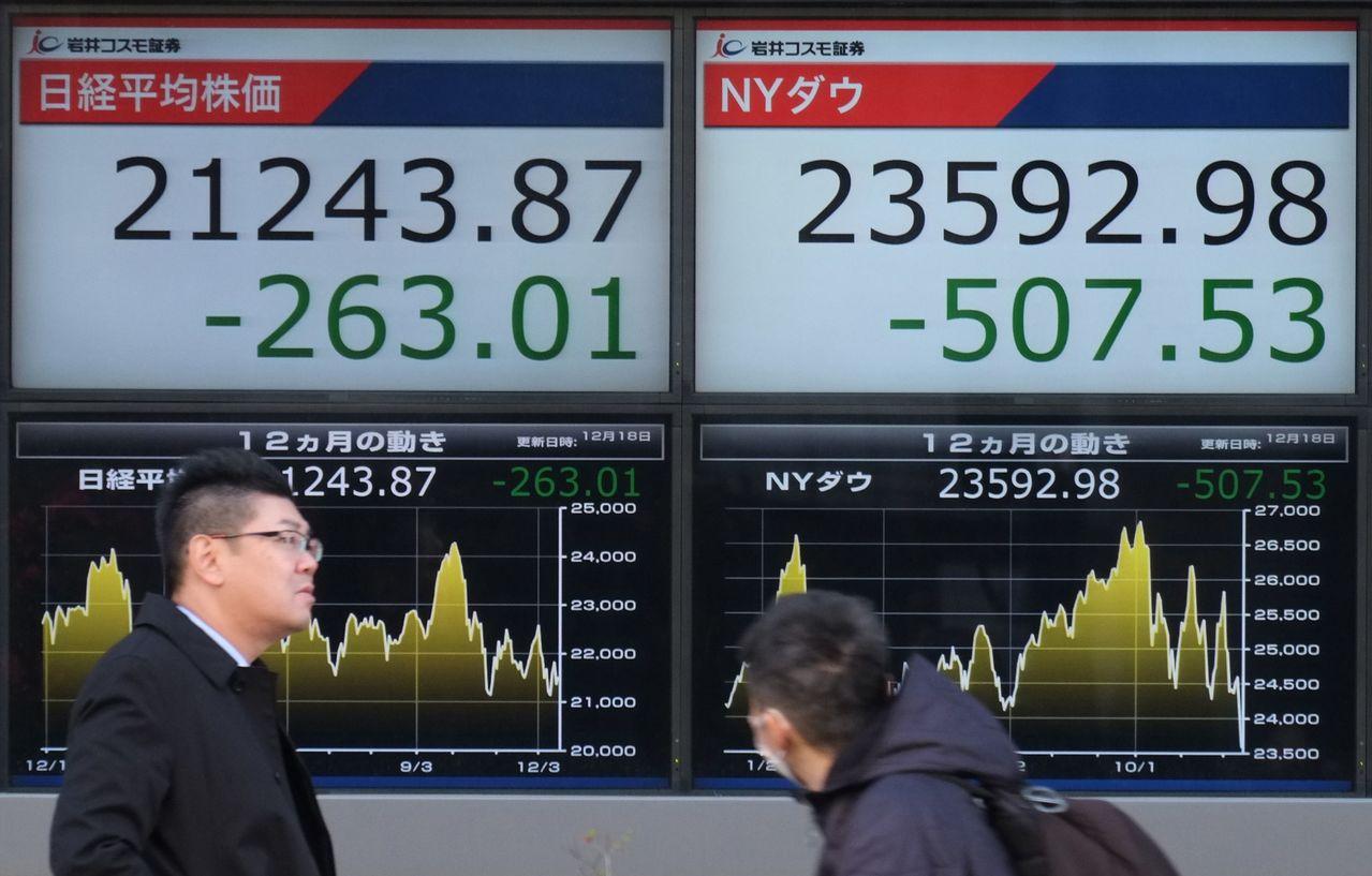 紐約道瓊工業指數17日收跌507點,日經指數18日也開低。圖為東京街頭股市看板。...