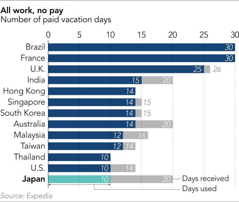 每年有薪假天數及實際休假天數,灰色部分代表每天可休的革月薪假天數,深色部分為實際...