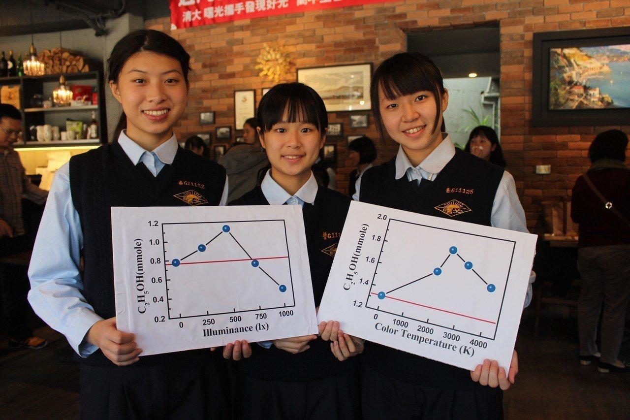 曙光女中學生賴瑀辰、鄭君禾、鄭婷文發現適當的照光環境,對酵母菌的發酵有顯著提升。...