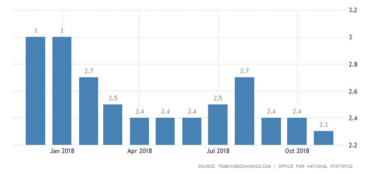 今年來英國通膨率走勢。(圖/英國國家統計局)