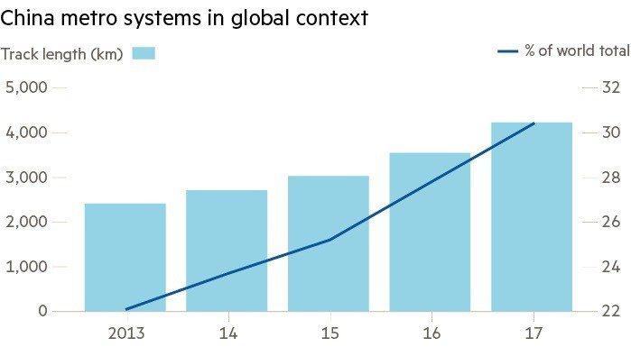 中國都市地鐵軌道長度在全球的占比日增。左軸為中國都市地鐵軌道長度,單位為公里,以...