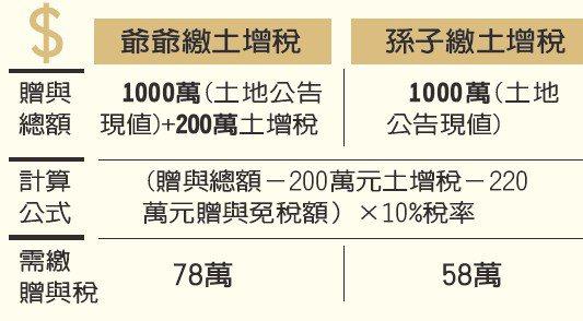 土增稅案例分析。