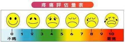 疼痛評估量表。