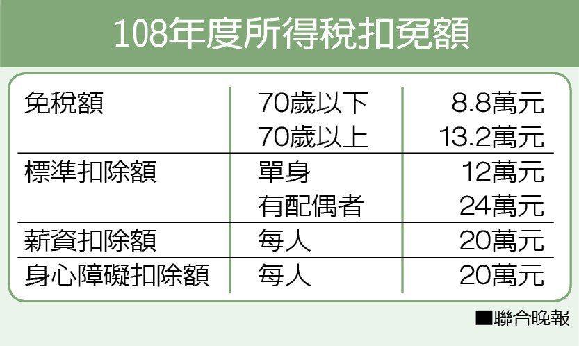 資料來源/財政部