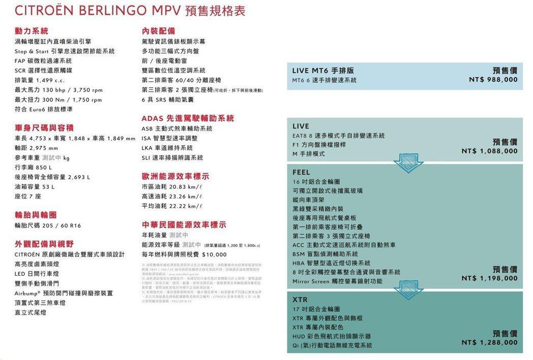 CITROËN BERLINGO預售規格。 圖/寶嘉聯合提供