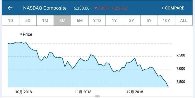 美股上周五下跌,那斯達克指數進入熊市區間,主要是投資人擔心經濟成長放緩,逃離科技...
