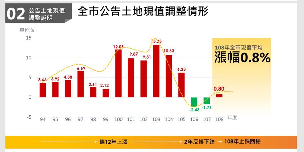 台北市公告土地現值近年調幅 資料來源:台北市地政局