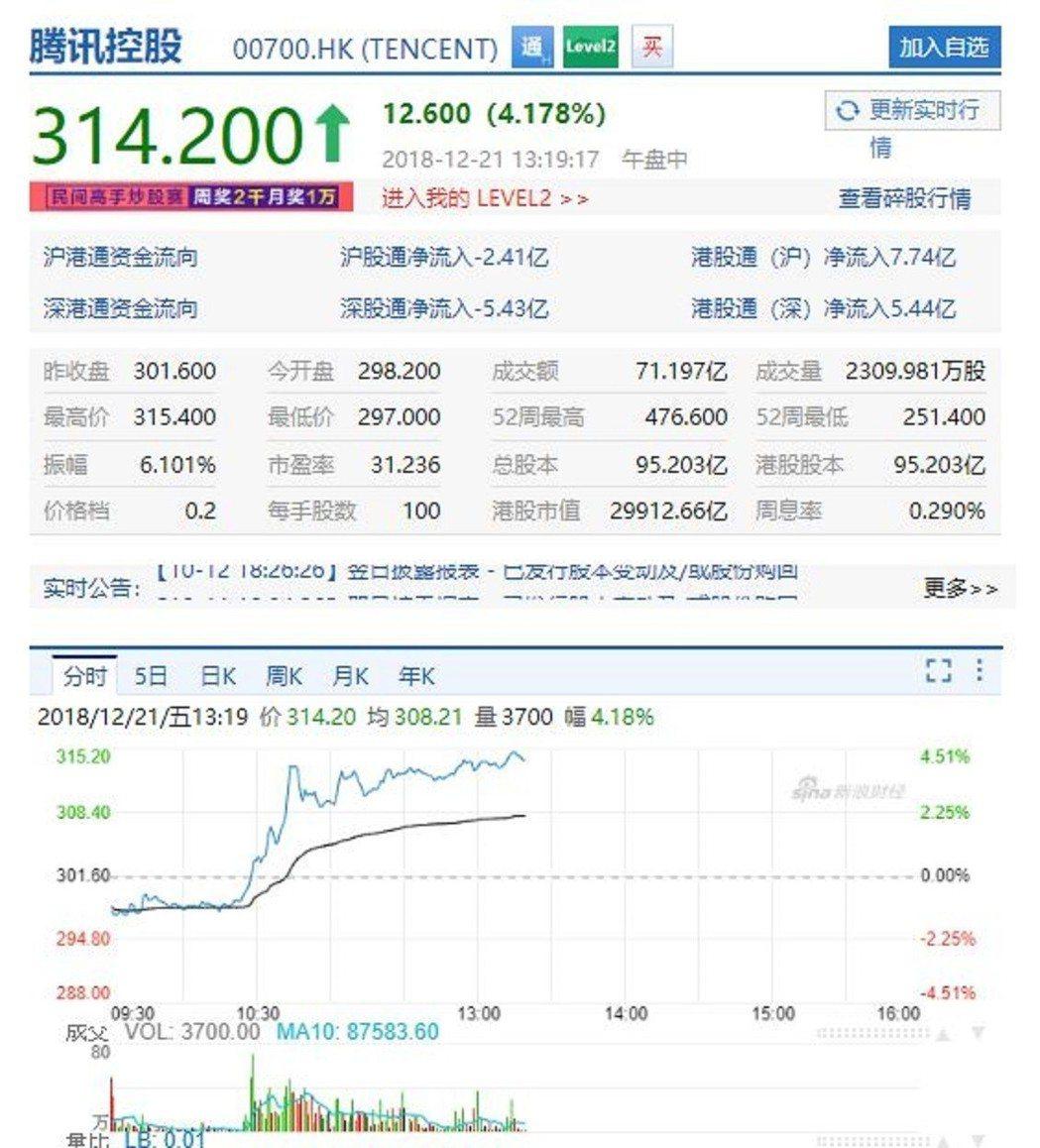騰訊控股股價走勢。新浪港股