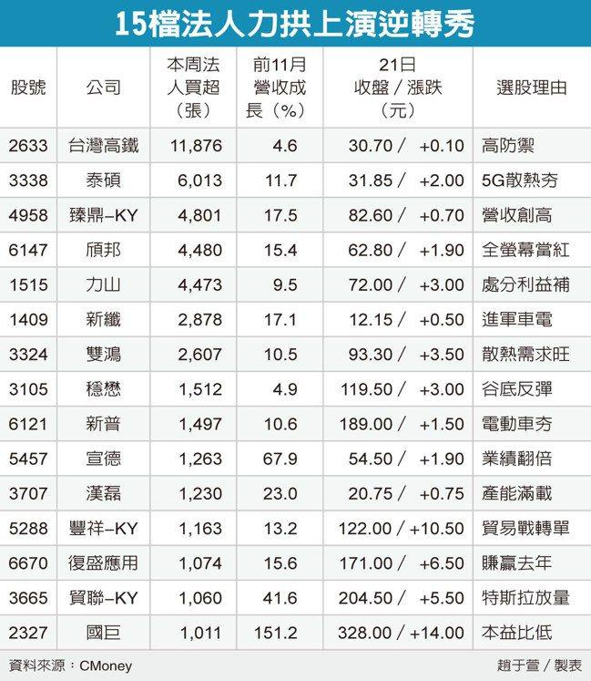 15檔法人力拱上演逆轉秀 圖/經濟日報提供
