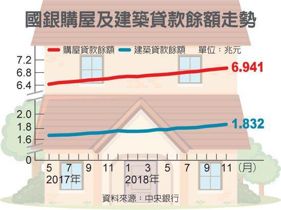 國銀購屋及建築貸款餘額走勢 圖/經濟日報提供