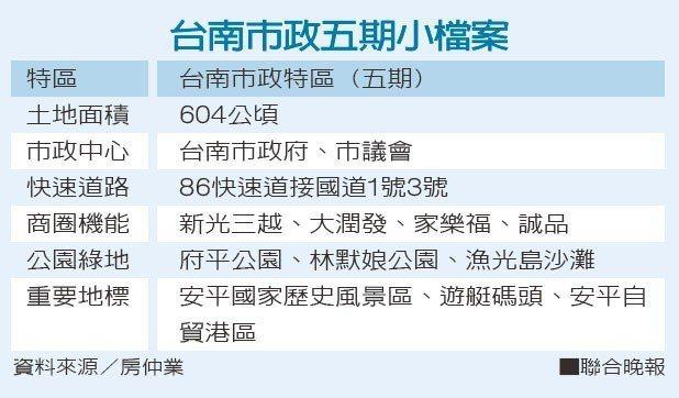 台南市政五期小檔案 資料來源/房仲業