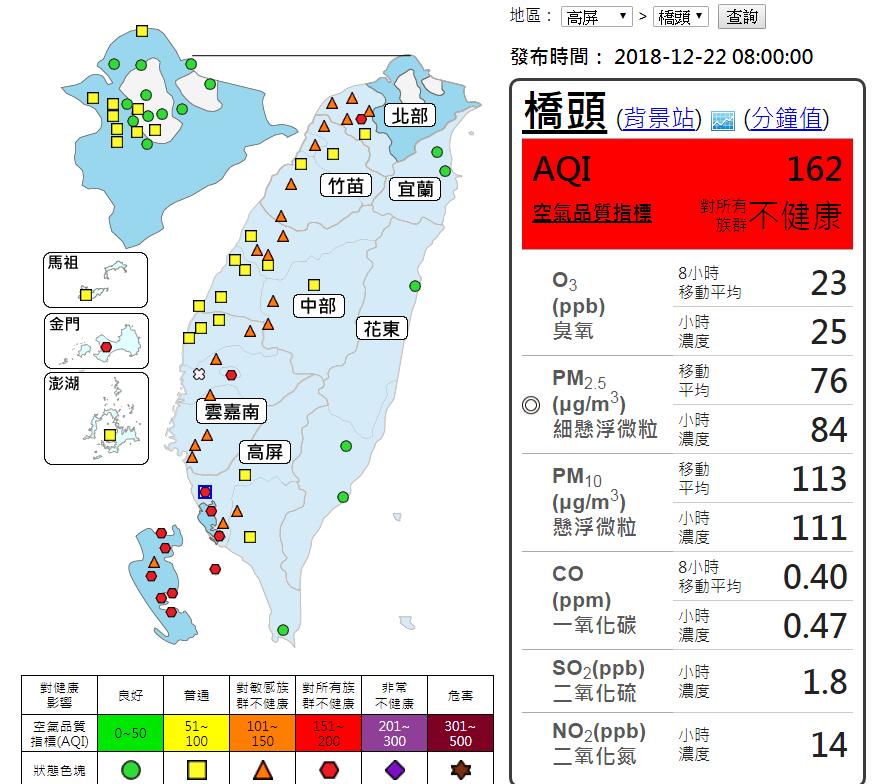 根據上午8時30分空氣品質監測網,有13站達紅色警示,高雄市橋頭的空品指標AQI...