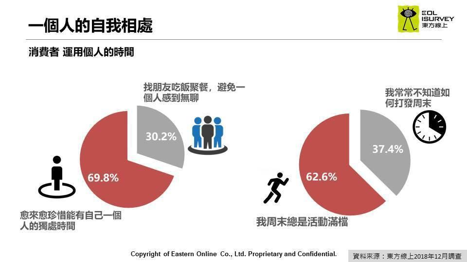 圖二:新生活型態,消費者愈來愈喜歡獨處。資料來源/東方線上消費者研究集團