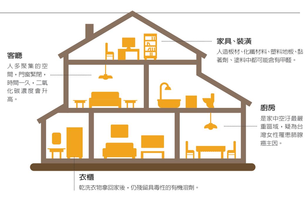 空汙問題近年受到重視,空汙季來臨,不但室外空氣髒,室內門窗緊閉下,室內空氣有可能...