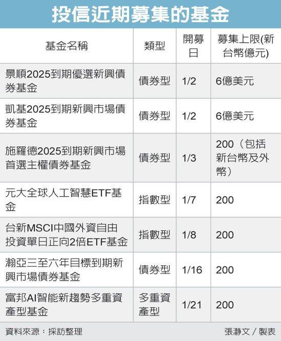 投信近期募集的基金 圖/經濟日報提供