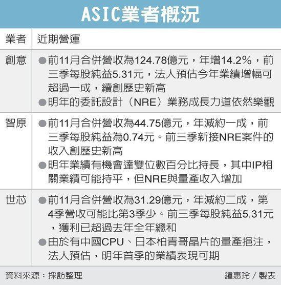 ASIC業者概況 圖/經濟日報提供