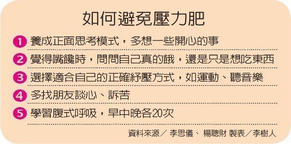 如何避免壓力肥資料來源/ 李思儀、 楊聰財 製表/李樹人