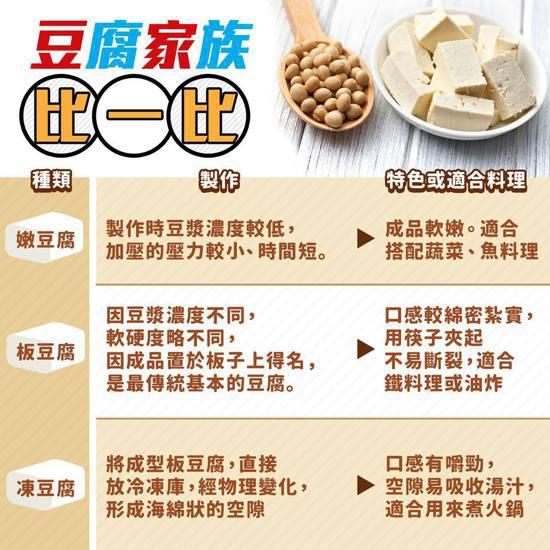 豆腐家族比一比。圖取自食藥署臉書
