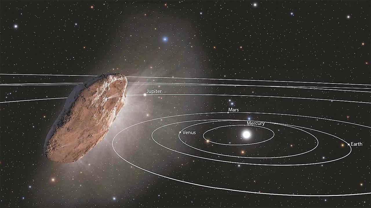 左圖:Oumuamua曾快速進出太陽系 圖╱維基百科