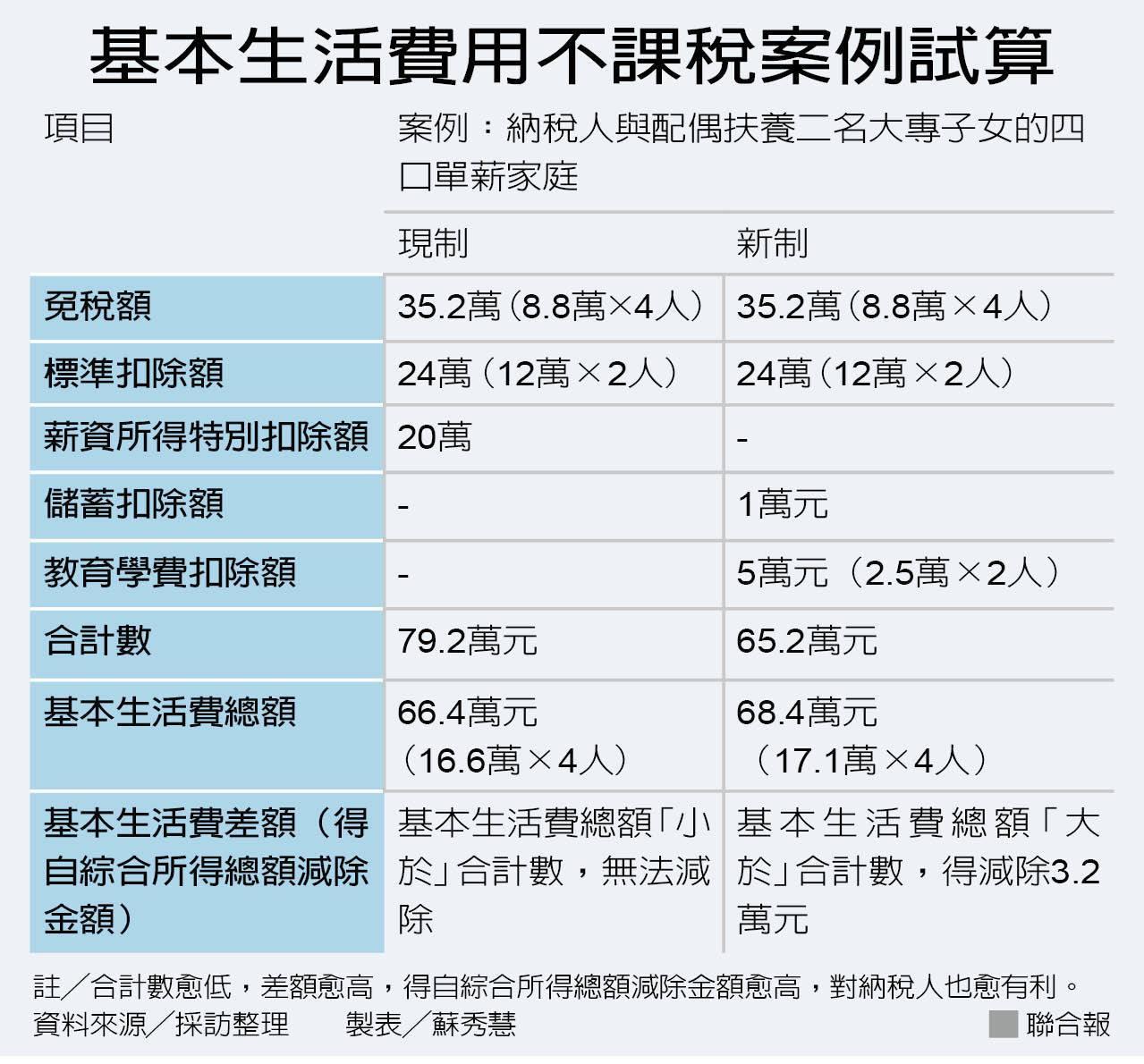 基本生活費用不課稅案例試算 圖/聯合報提供