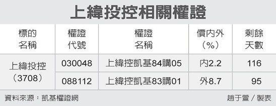 上緯投控相關權證 圖/經濟日報提供