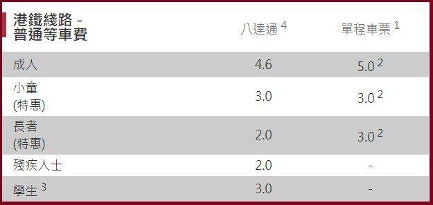 港鐵車資。 圖/www.mtr.com.hk