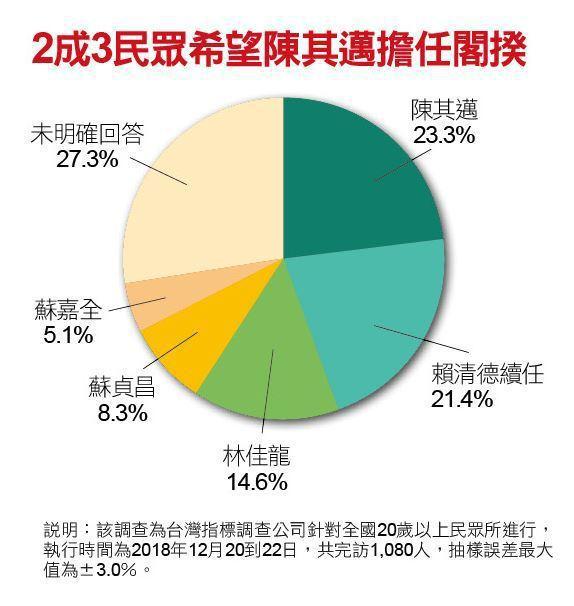 2成3民眾希望陳其邁擔任閣揆。 新新聞