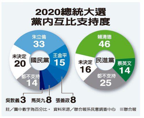 2020總統大選黨內互比支持度 聯合報