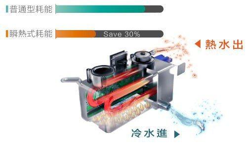 免治馬桶選擇瞬熱式省電、細菌不孳生。 全家淨/提供