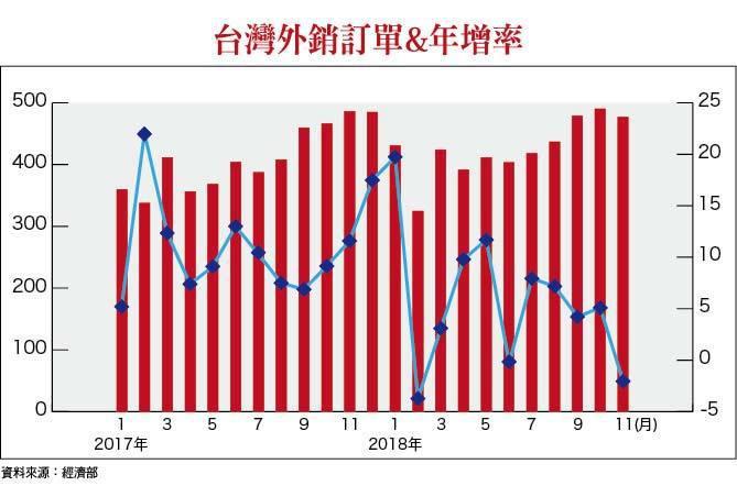 台灣外銷訂單&年增率