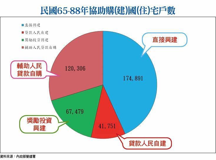 民國65-88年協助購(建)國(住)宅戶數