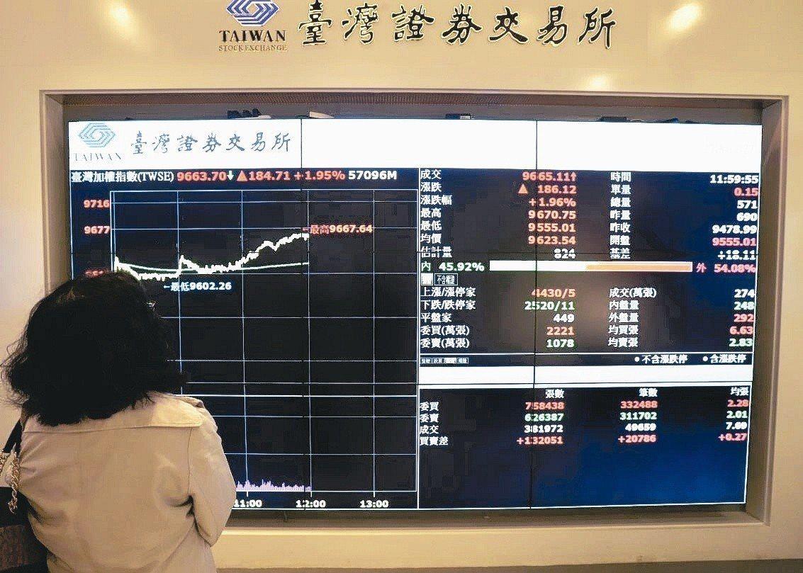 2018年股匯市最後一個交易日,收在9727點。 聯合報系資料照