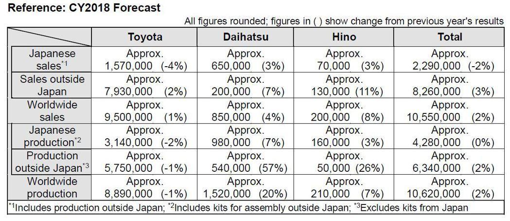 Toyota Motor Group豐田汽車集團預估今年全球銷售總額,將會達到1,055萬輛,成長率為2%。 摘自Toyota